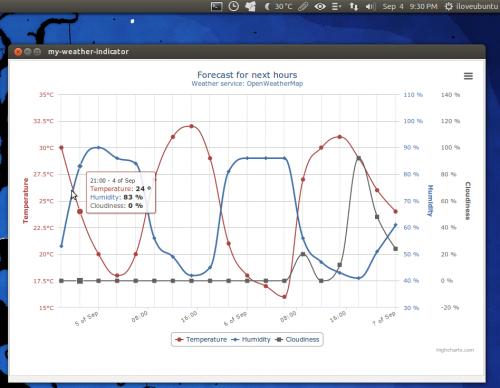 my weather indicator animated forecast