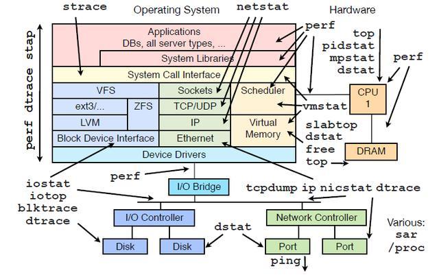 我是如何从桌面维护转到Linux系统运维