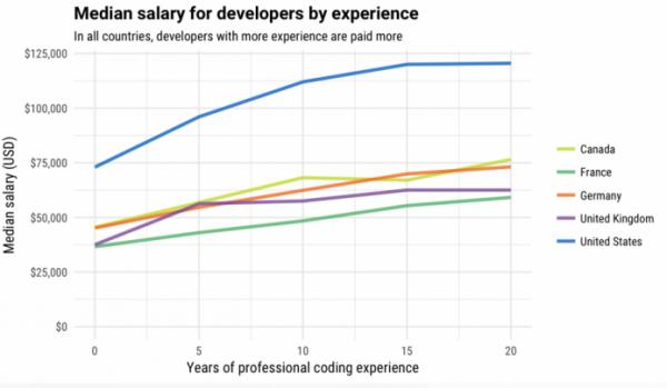 竟有程序员身价计算器?来看看自己值多少钱竟有程序员身价计算器?来看看自己值多少钱
