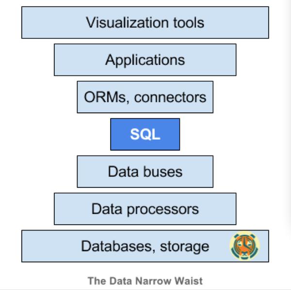 数据的未来:SQL正在击败NoSQL?数据的未来:SQL正在击败NoSQL?