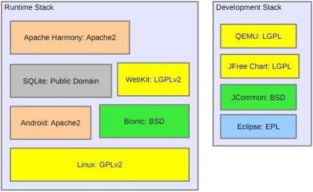 国产操作系统可以基于BSD开发再闭源吗?国产操作系统可以基于BSD开发再闭源吗?