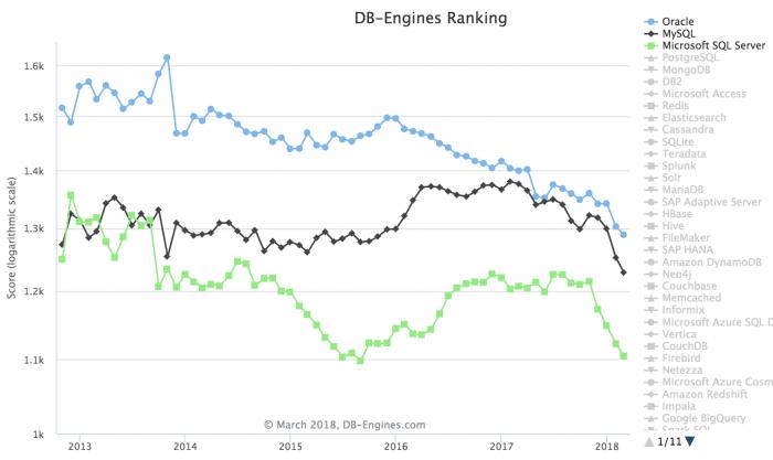 3月全球数据库排名:PostgreSQL再迎暴涨3月全球数据库排名:PostgreSQL再迎暴涨