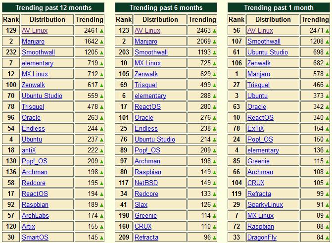 Android 除外,谁是最受欢迎的 Linux 发行版Android 除外,谁是最受欢迎的 Linux 发行版