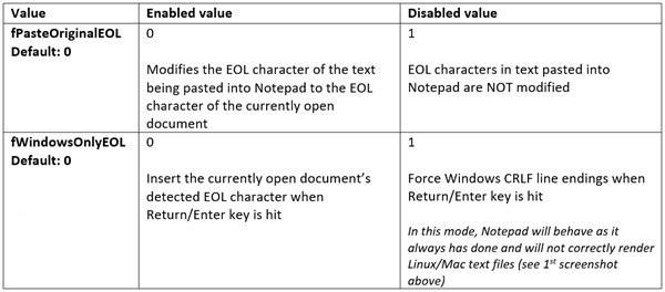 Win10记事本再次为Linux抛出橄榄枝Win10记事本再次为Linux抛出橄榄枝