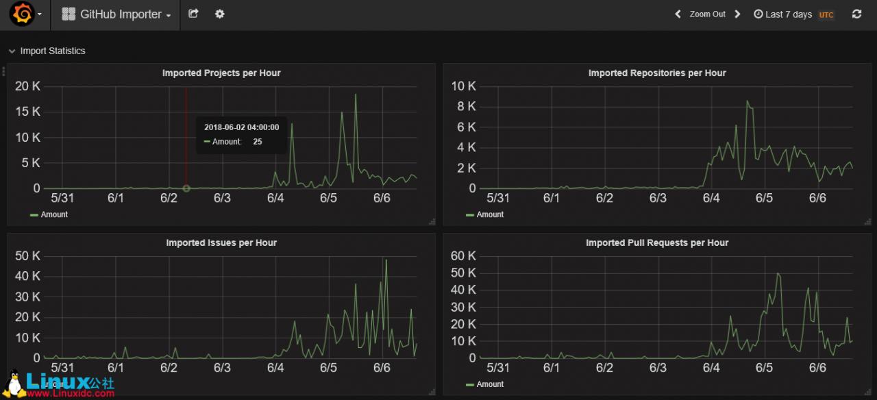 微软收购GitHub后,GitLab订单暴增7倍微软收购GitHub后,GitLab订单暴增7倍