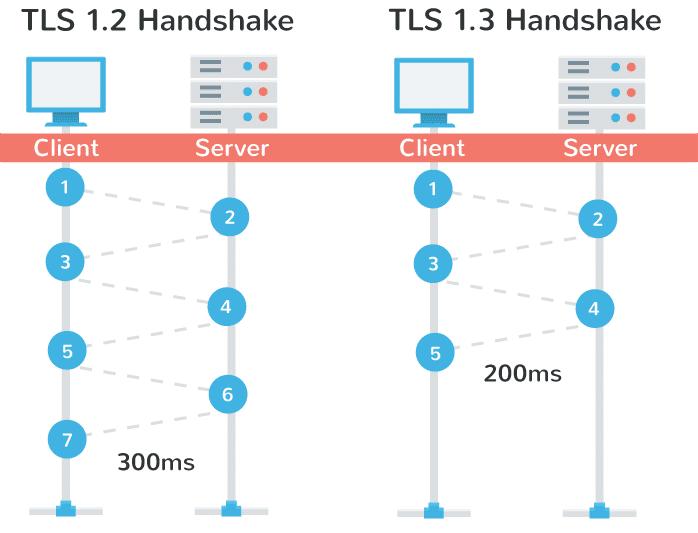 Firefox将支持最新版本的TLS 1.3网页安全协议Firefox将支持最新版本的TLS 1.3网页安全协议