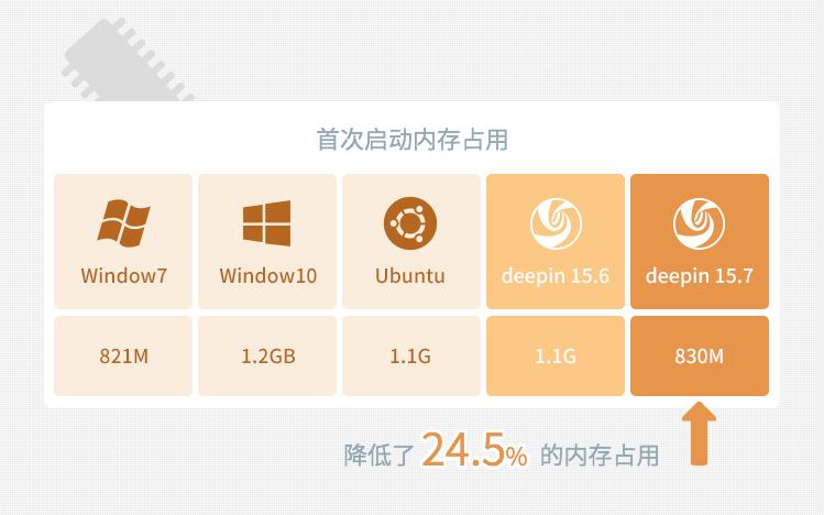 深度操作系统主打性能优势的新版本 15.7发布深度操作系统主打性能优势的新版本 15.7发布