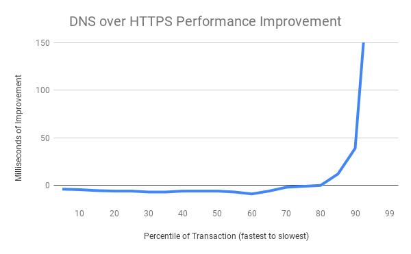 DNS over HTTPS 实验结果正式公布DNS over HTTPS 实验结果正式公布