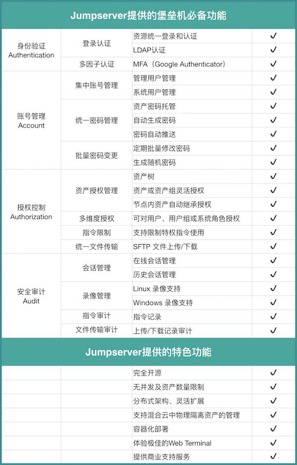 支持 web sftp的Jumpserver 1.4.2 发布支持 web sftp的Jumpserver 1.4.2 发布